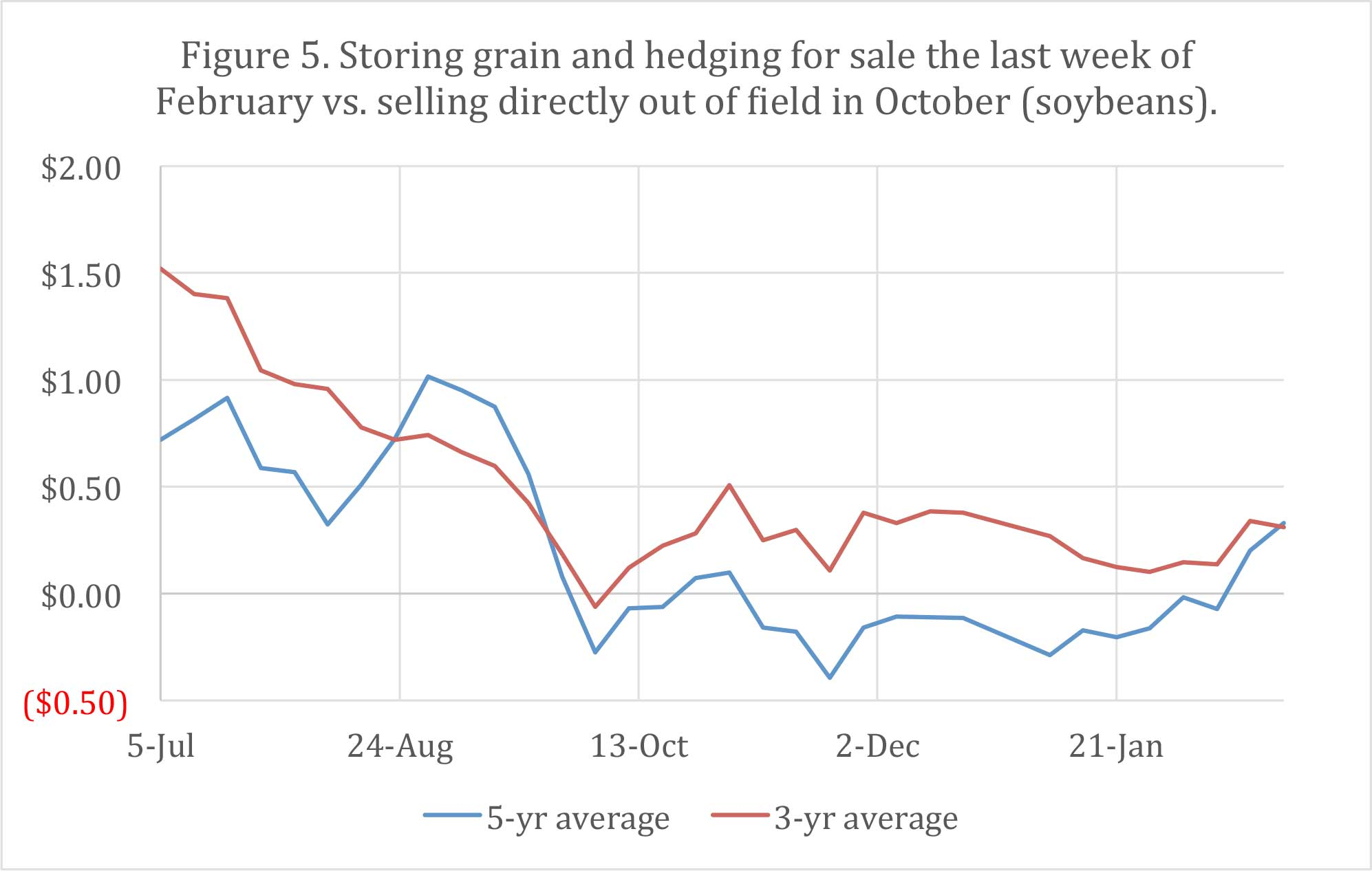 Figure 5. Storing grain and hedging for sale the last week of February vs. selling directly out of field in October (soybeans).
