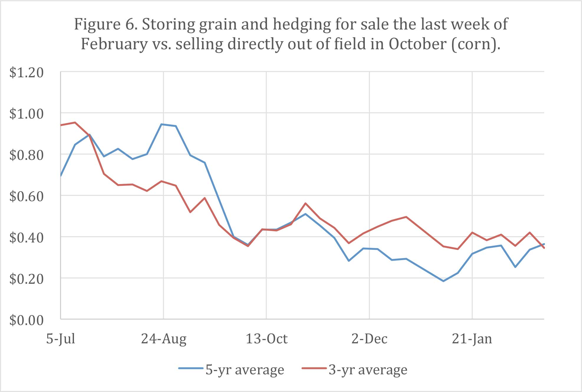 Figure 6. Storing grain and hedging for sale the last week of February vs. selling directly out of field in October (corn).
