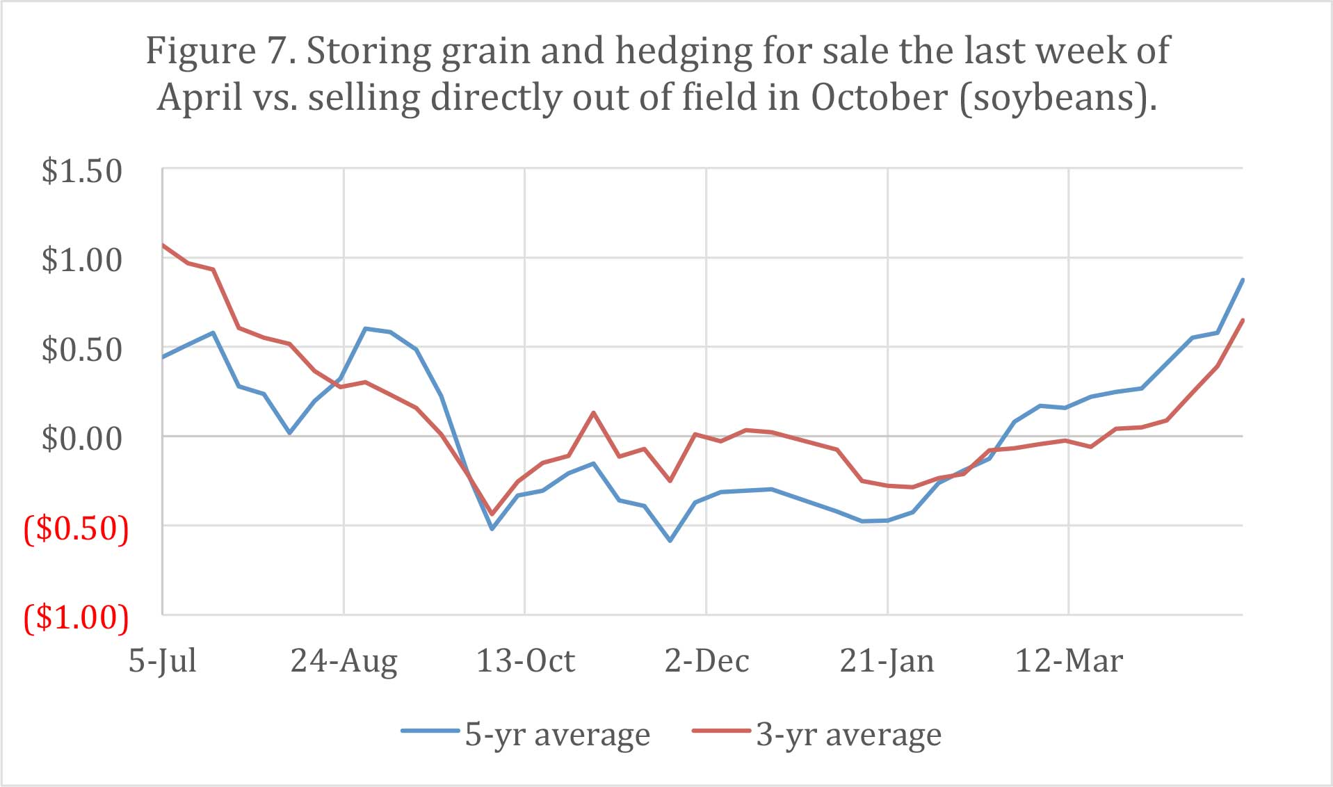 Figure 7. Storing grain and hedging for sale the last week of April vs. selling directly out of field in October (soybeans).