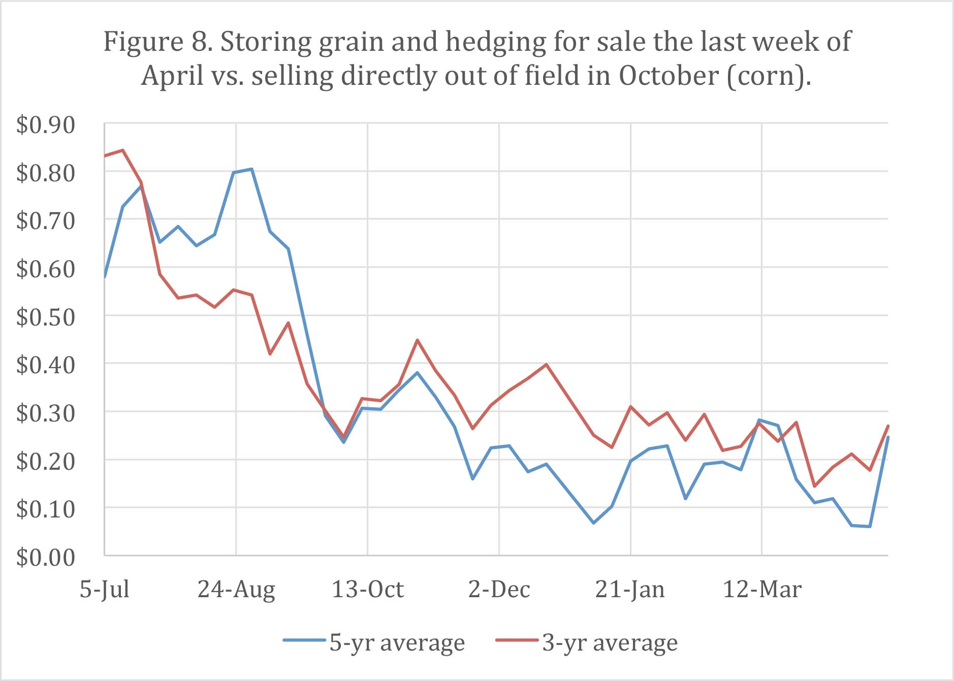 Figure 8. Storing grain and hedging for sale the last week of April vs. selling directly out of field in October (corn).