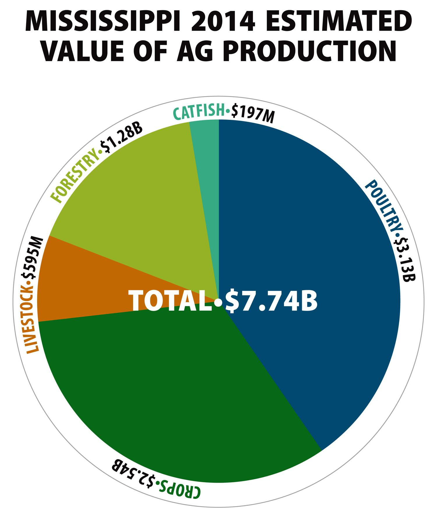 Mississippi 2014 Estimated Value of Ag Production