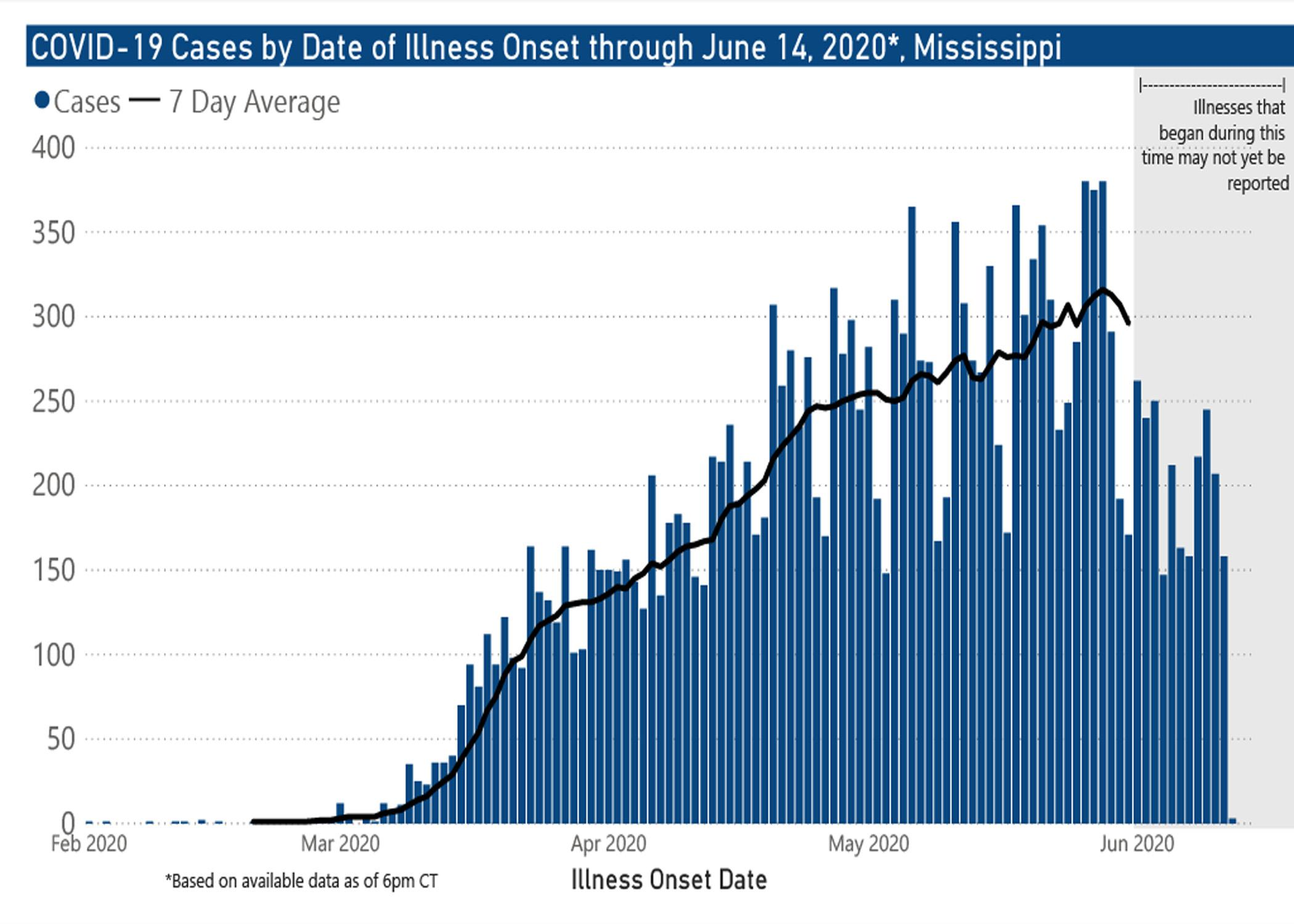 A bar graph showing data on coronavirus cases.