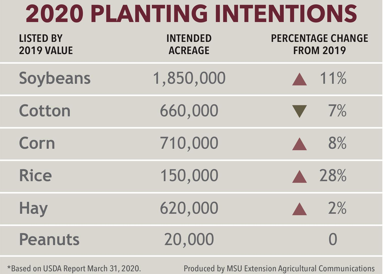 Graphic showing 2020 planting intentions