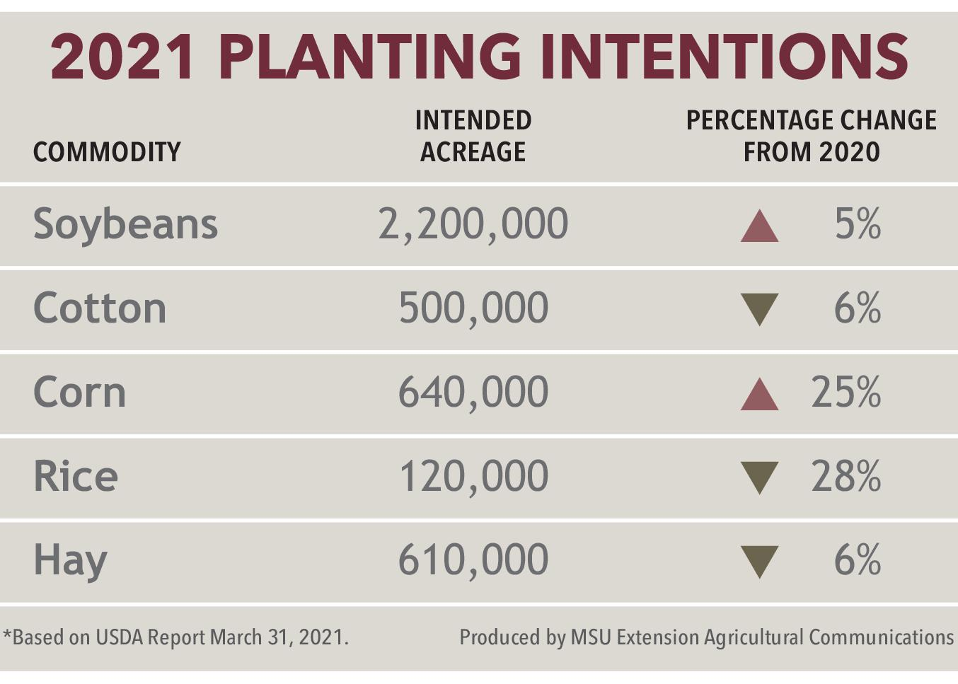 Graphic showing 2021 planting intentions