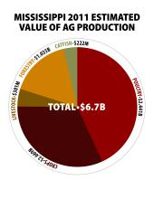 Mississippi 2011 Estimated Value of Ag Production