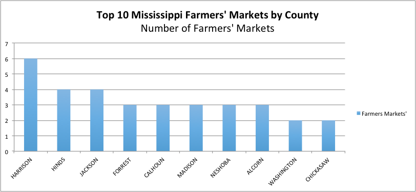 Top 10 MS Farmers' Markets by County description in text.
